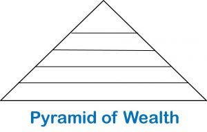 Pyramid of Wealth 1