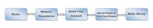 Legitimate ways to make money online for