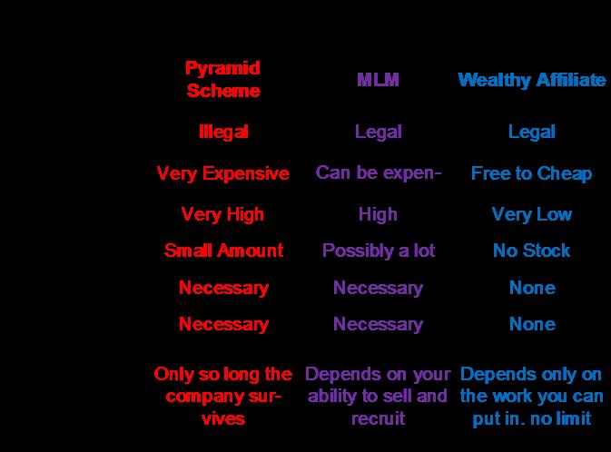 Compare chart MLM and WA